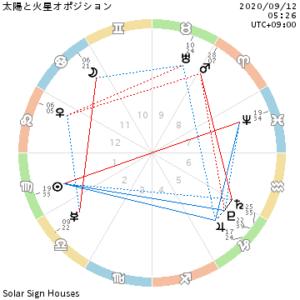 太陽、海王星オポジション
